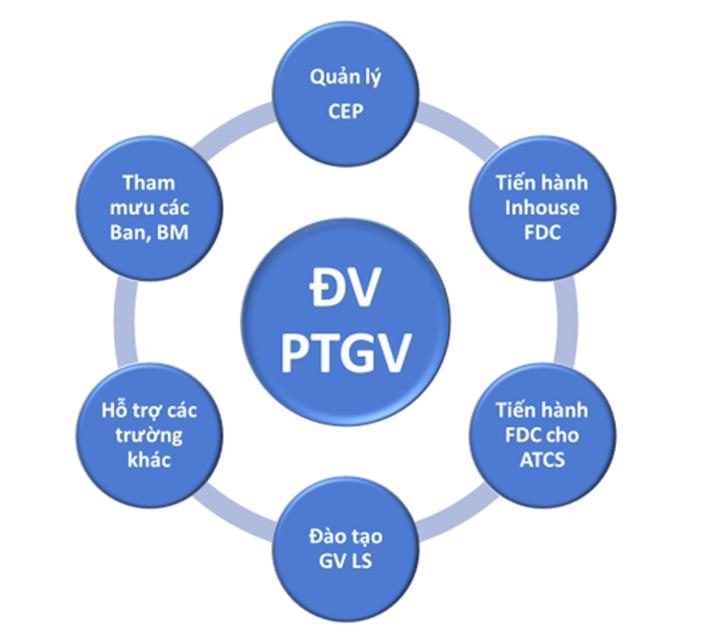 Các nhiệm vụ ĐV PTGV