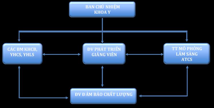 Cơ cấu Đơn vị Phát triển Giảng viên